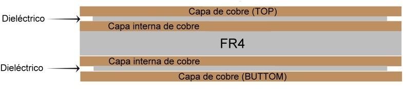 Sección transversal de una PCB de 4 capas