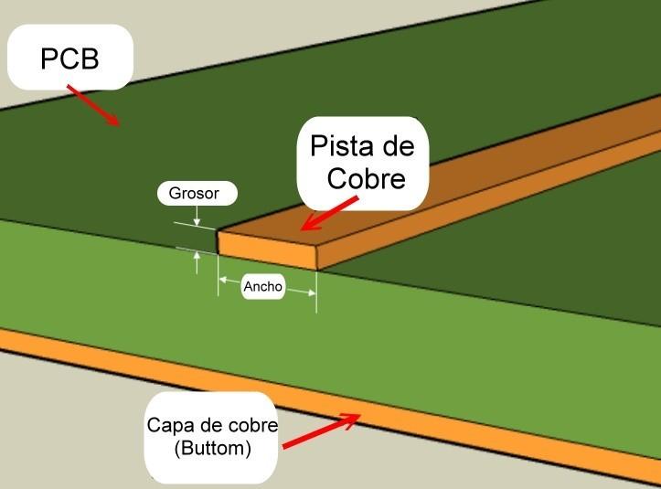 Grosor del cobre en una PCB